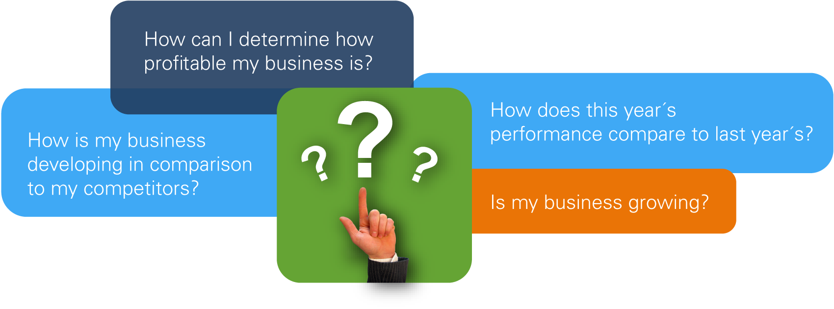 finance planning westernacher consulting answers to questions such as these provide critical financial measures for organizations indicators that should be monitored regularly and used as a basis