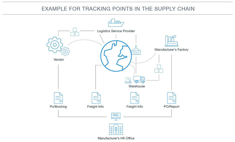 Example-for-tracking-points-in-the-supply-chain_750x453