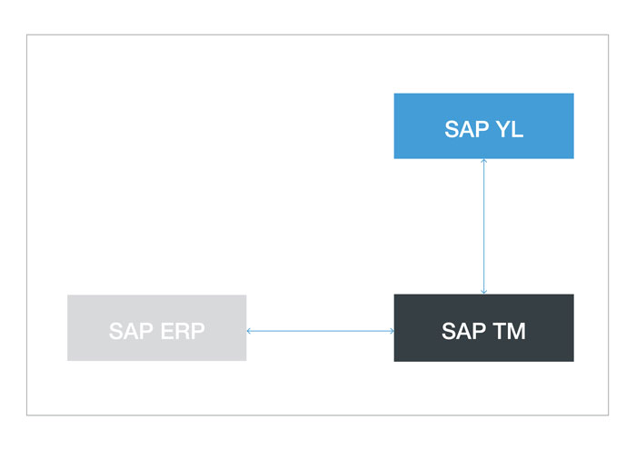SAP Yard Logistics System Landscape Blog Entry