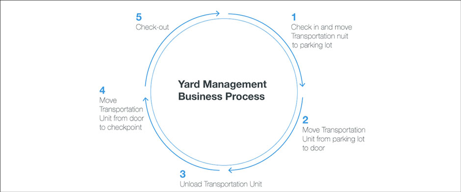 SAP Yard Logistics and SAP EWM Yard Management