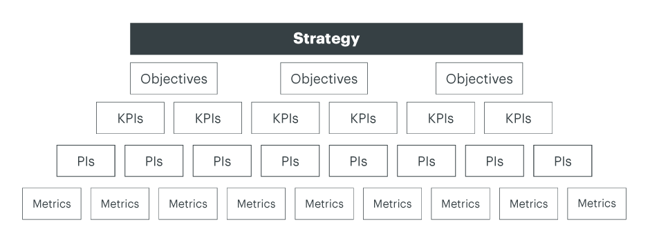 The Westernacher approach to KPI-driven Performance Management