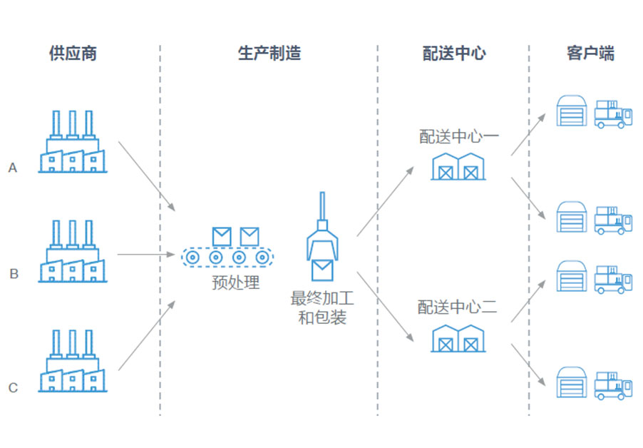 supply-chain-graphik_CN